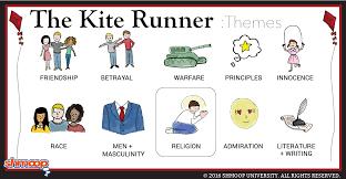 the kite runner theme of religion