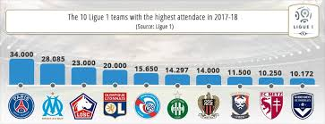 We did not find results for: Ligue 1 Betting Complete Guide With Info Stats And Stories