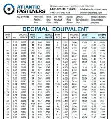 Bolt Size Chart Mm To Inch Metric Drill Bits Chart Bedowntowndaytona Com