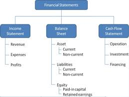 Components Of Income Statement Impressive Income Statement Balance Sheet