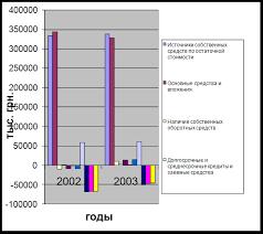 Финансовые науки Анализ финансовой устойчивости предприятия в  Рисунок Динамика показателей финансовой устойчивости предприятия за период 2008 2009гг