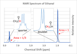 Nmr Reading Chart How To Read Nmr Spectra Of Organic Compounds Study Com