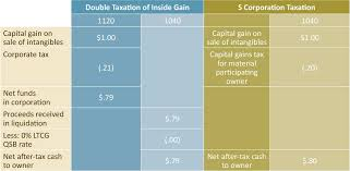 Tax Reform Entity Structure May Change Options