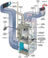 home air conditioning system. heat pump heating system, whether to significantly reduce your energy bills or stop putting more good money into a system well past its useful life, home air conditioning h
