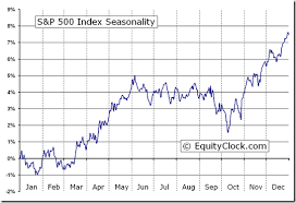 Chart Of S And P 500 S P 500 Index Gspc Seasonal Chart Equity Clock