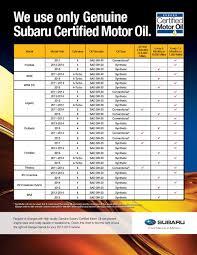 Subaru Oil Capacity Chart Oil Change At Subaru Of Little Rock Quality Local Service