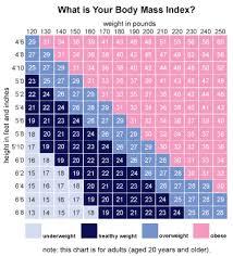 Growth Chart Teenage Female Timeless Weight Chart Teenage Girls Body Mass Index Chart