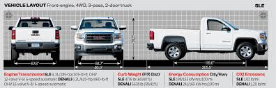 Motor Trend 2014 Truck of the Year Contenders - MotorTrend