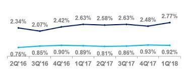 Gcb Personal Loan Chart Citigroup Inc C 10 Q Quarterly Report Tue May 01 2018