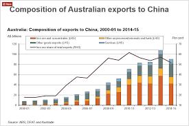 Nasdaq Taiex Asx200 And China A50 Fun Facts Chart