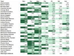 Raptors Tickets Price Chart 2016 17 Nba Ticket Prices Vivid Seats