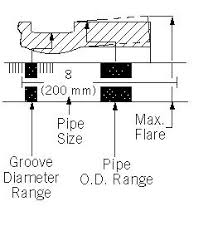 Victaulic Groove Dimension Chart Victaulic Pipe Diameter Tape 101 Tp Mechanical Blog