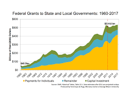 The Fiscal Interplay Between Federal State And Local