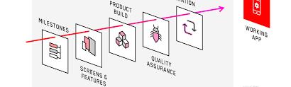 Ios App Structure Design Mobile App Development Process An In Depth Overview