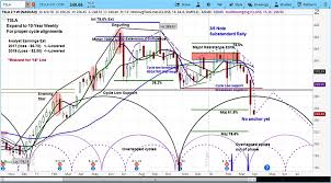 Teslas Stock Tsla Outlook Sell The Coming Bounce See