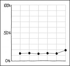 Axis Graph 2023 Y Axis Explain Xkcd