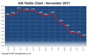 Uk Gilts Chart Gilt Yields Chart 15 Years Gilt Yields For November 2011