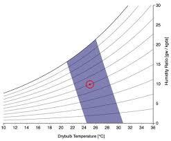 Comfort Chart Pdf File Psychrometric Chart Pmv Method Pdf Wikimedia Commons