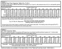 Gas Btu Chart Natural Gas Jet Size Chart Bedowntowndaytona Com