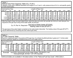 Natural Gas Jet Size Chart Bedowntowndaytona Com