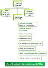 Organization Environment Renesas Semiconductor Kl Sdn Bhd