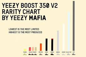Yeezy Release Chart 2018 How Close Are We To Yeezys Sitting On Shelves Hype
