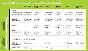 Pre Diabetic Diet Food List Pdf Pre Diabetic Food Menu