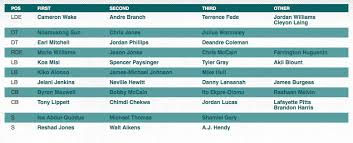 Miami Dolphins Release First Depth Chart Of 2016 Preseason
