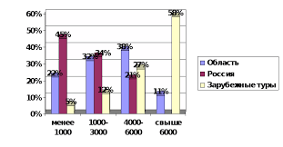 Маркетинг в сфере услуг Курсовая работа Анализ турпотока на внутриобластных российских и зарубежных маршрутах предложенных фирмой Калипсо в 2009 г представлен на рис 2