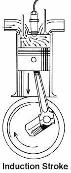 four stroke petrol engine diagram diagram marine engines