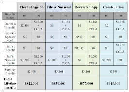 Social Security Comparison Chart Max Social Security Inc Charles Guinn Dedicated To