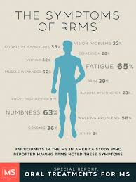 Symptoms Of Rrms Ms Medications Multiple Sclerosis