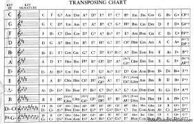 B Flat Clarinet Transposition Chart 40 Proper B Flat Clarinet Transposition Chart