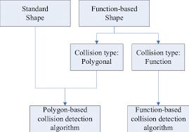 collision detection framework