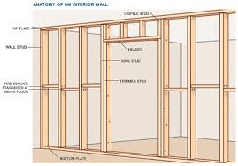 the easiest way of building an interior wall with your own hands