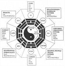 Taoism Life Chart Taoist Visual Symbols Taoism Taoism Symbol Feng Shui