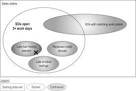 Venn Diagram Purpose Venn Diagram An Overview Sciencedirect Topics