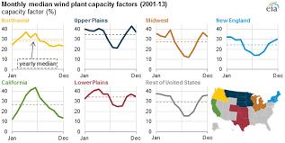 Wind Generation Seasonal Patterns Vary Across The United