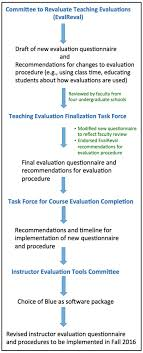 Product Risk Assessment Checklist Evaluation Template New Course ...