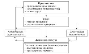 Планирование производства Рис 1 Общая схема циркуляции денежных потоков в организации Эффективность функционирования производственно хозяйственных структур оценивают с помощью
