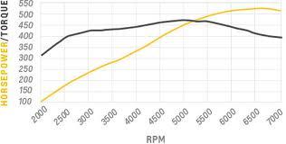 Chevrolet Performance Ct525 Circle Track Engine
