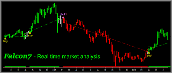 Live Charting Software Real Time Charts Scans And Buy Sell Signals Technical