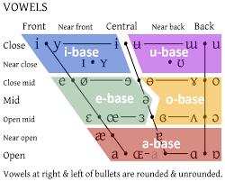 ipa vowel chart english ae home