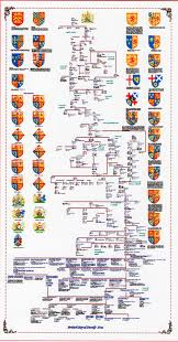 British Royal Family Tree Royal Family Trees British