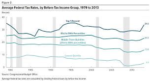Progressivity In United States Income Tax Wikipedia