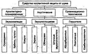 Борьба с шумом и вибрацией на производстве ru Классификация средств коллективной защиты работающих от шума