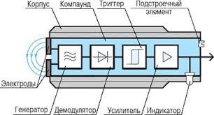 Реферат Бесконтактные датчики положения ru Устройство и принципы работы емкостного датчика
