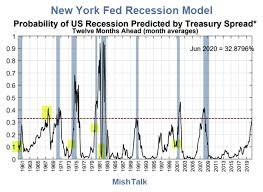 Us Charts 1967 Recession Probability Charts Current Odds About 33 Mish Talk