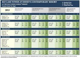 Dvc Availability Chart 2013 Bay Lake Tower Dvc Point Charts Reallocate Rooms