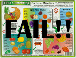 Food Combining Chart For Complete And Efficient Digestion Food Combining Skai Juice